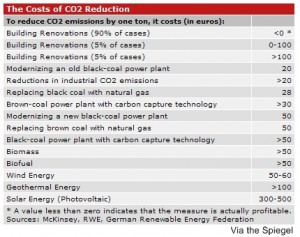 cost-of-co2-reduction-spiegel