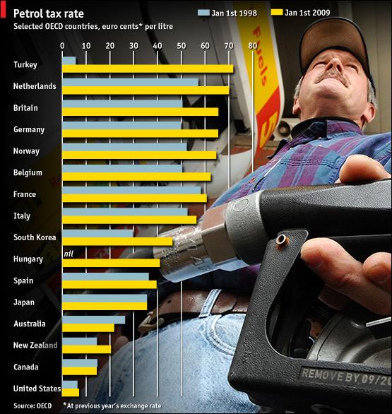 Expérience : quand l'on titille les Américains là où ça fait mal (leur niveau de taxation des carburants) US-european-union-gas-tax-oecd