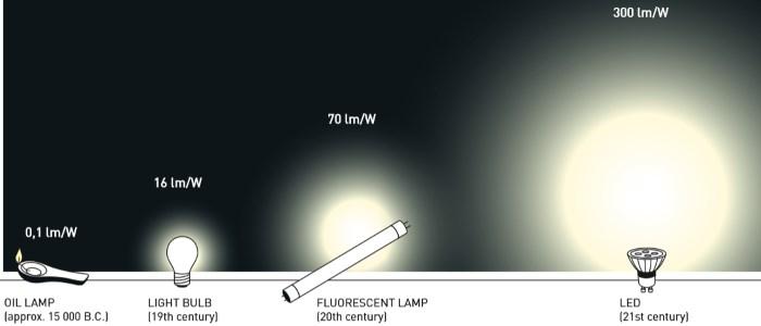 Evolution of lights sources