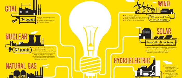 how-much-fuel-does-it-take-to-power-a-lightbulb-for-a-year